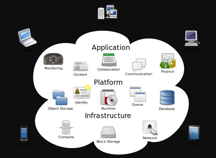 promising & in-demand skills- Cloud Computing