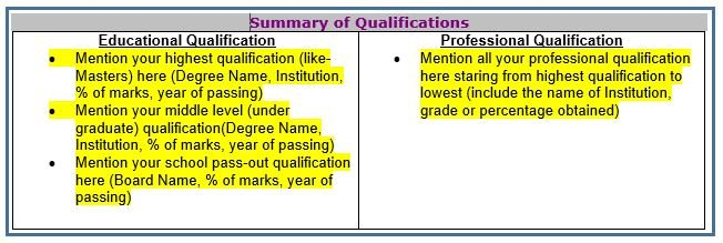 Structure of an effective resume- Summary of Qualifications